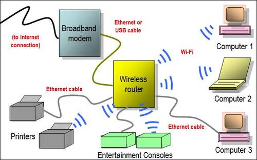 how to set up your wireless router via wired connection