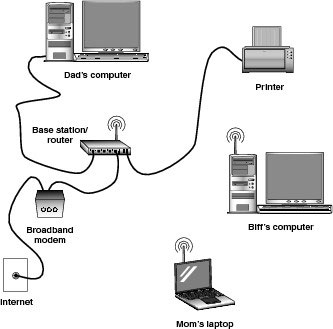 Home  puter  works Routine Maintenance Tips on dsl diagram