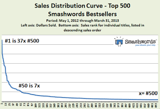 SmashWords Sales Curve